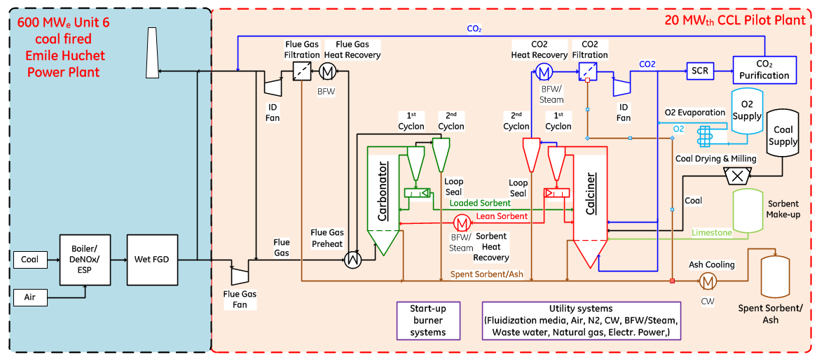 wp3 scale up and engineering for a 20 mwth ccl pilot plant (geccfigure 1 simplified process flow scheme