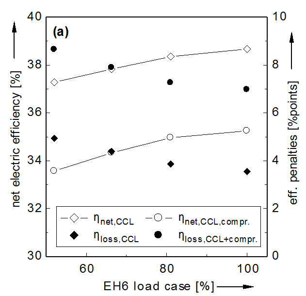 WP4: Integration of CCL into a Full-scale Hard Coal Power